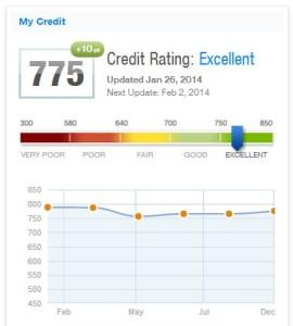 Creditkarma score